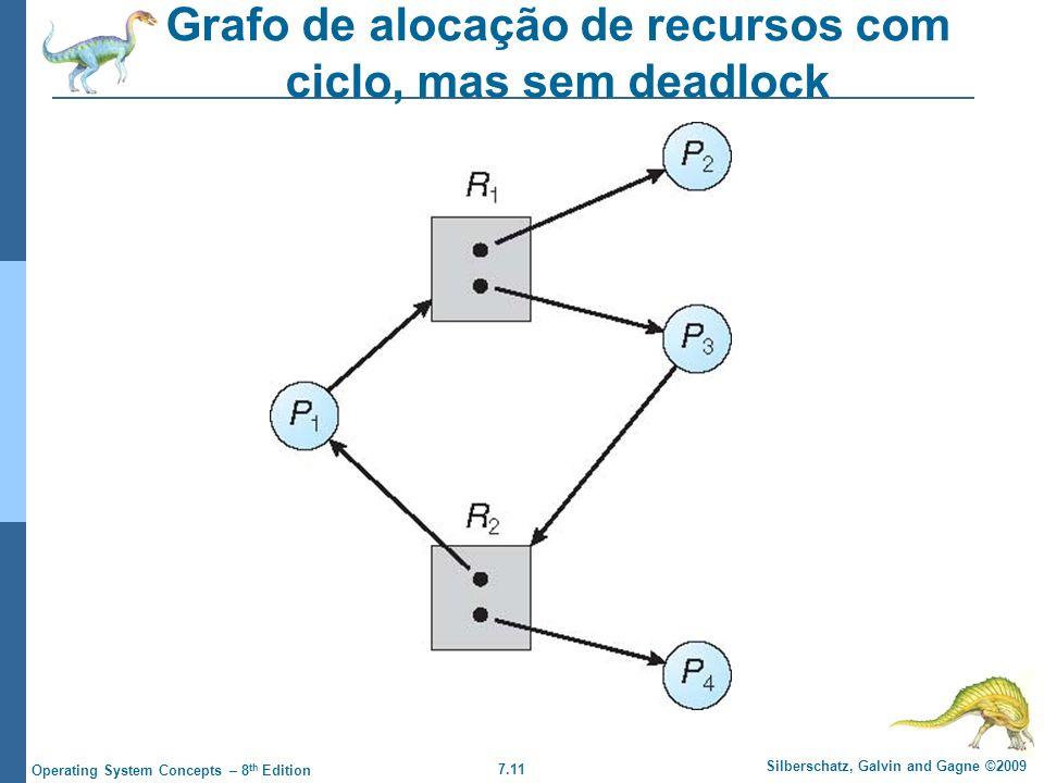 Grafo de alocação de recursos com ciclo, mas sem deadlock