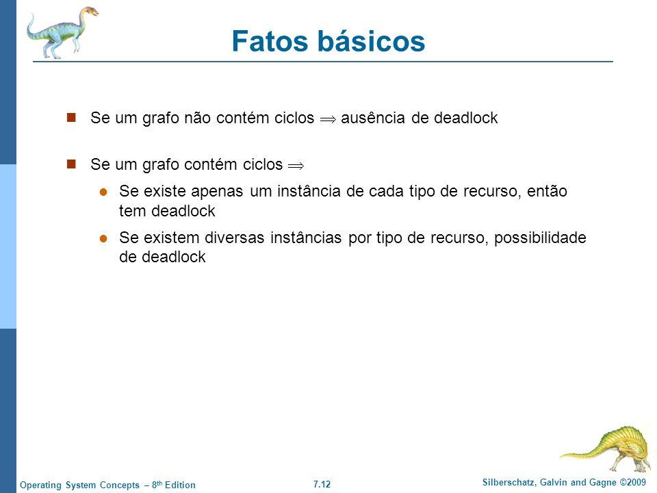 Fatos básicos Se um grafo não contém ciclos  ausência de deadlock