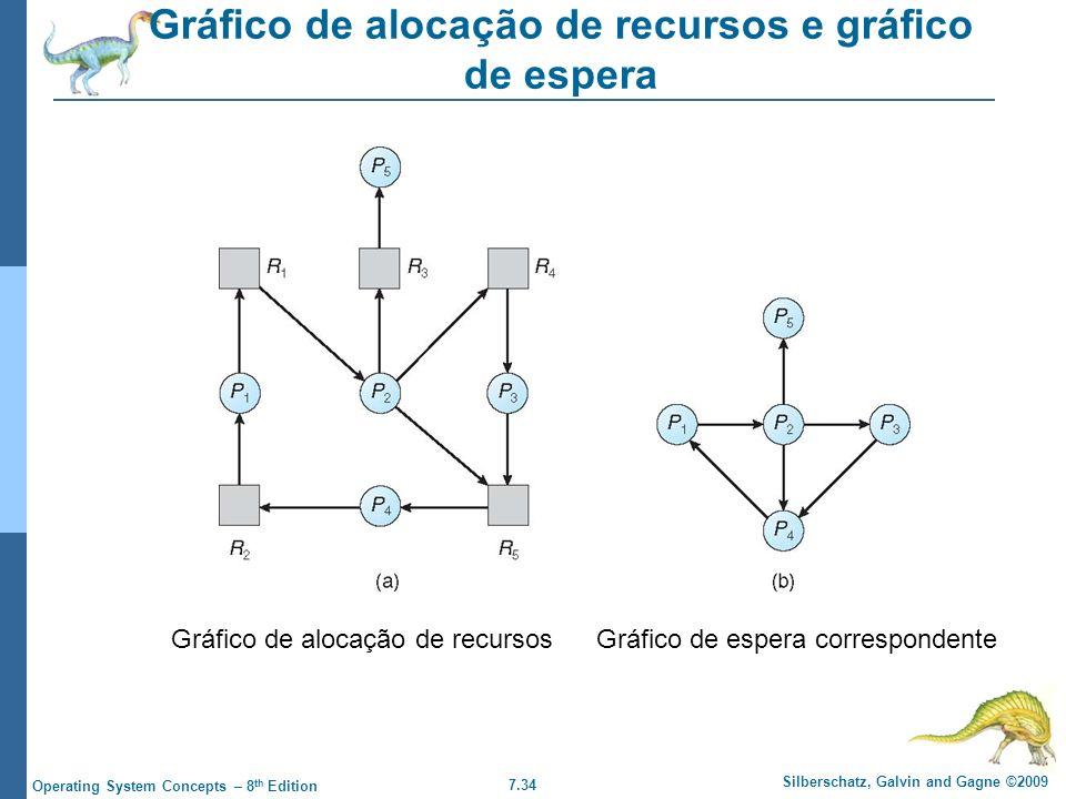 Gráfico de alocação de recursos e gráfico de espera