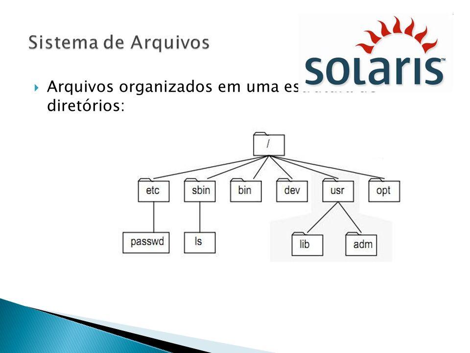 Sistema de Arquivos Arquivos organizados em uma estrutura de diretórios: