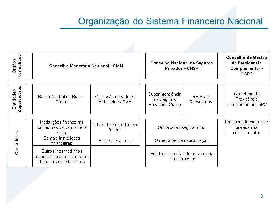Organização do Sistema Financeiro Nacional