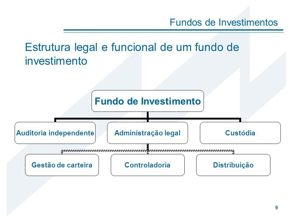 Estrutura legal e funcional de um fundo de investimento