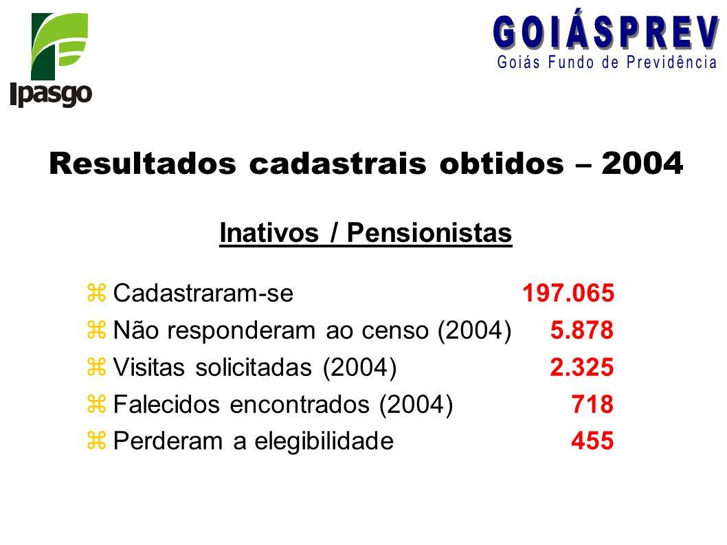 Resultados cadastrais obtidos – 2004 Inativos / Pensionistas