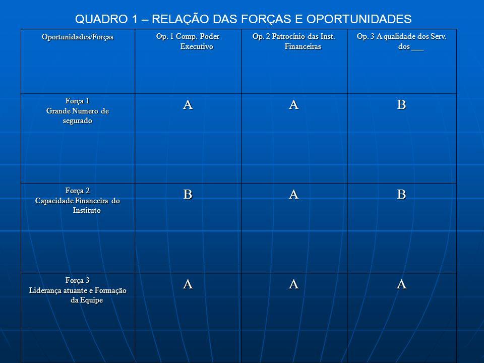 A B QUADRO 1 – RELAÇÃO DAS FORÇAS E OPORTUNIDADES Oportunidades/Forças