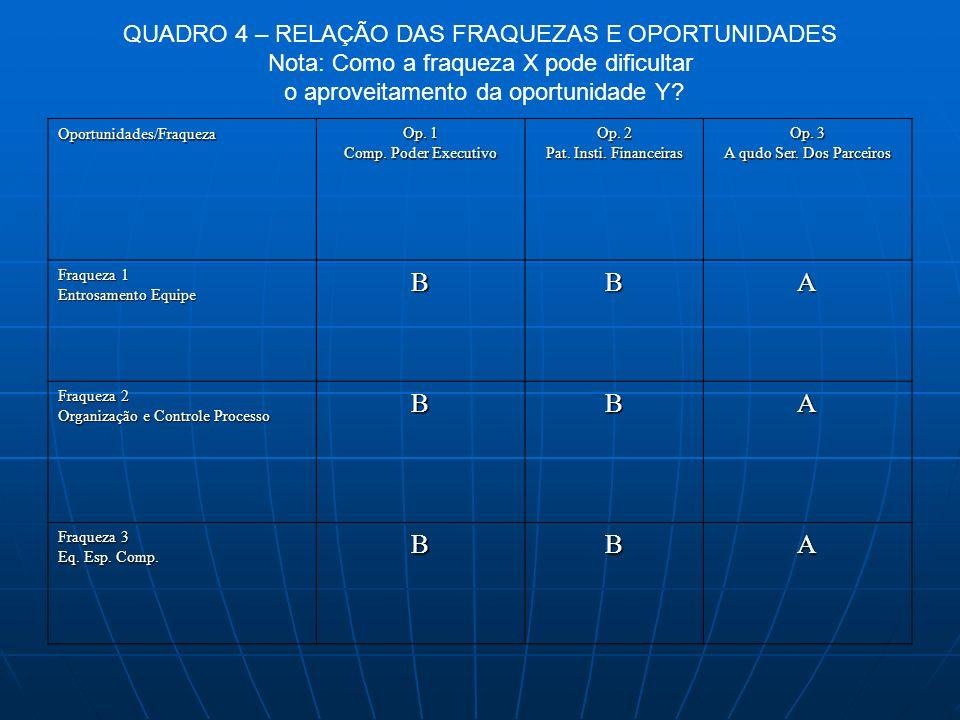 B A QUADRO 4 – RELAÇÃO DAS FRAQUEZAS E OPORTUNIDADES