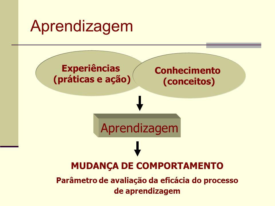 Aprendizagem Aprendizagem Experiências Conhecimento (práticas e ação)