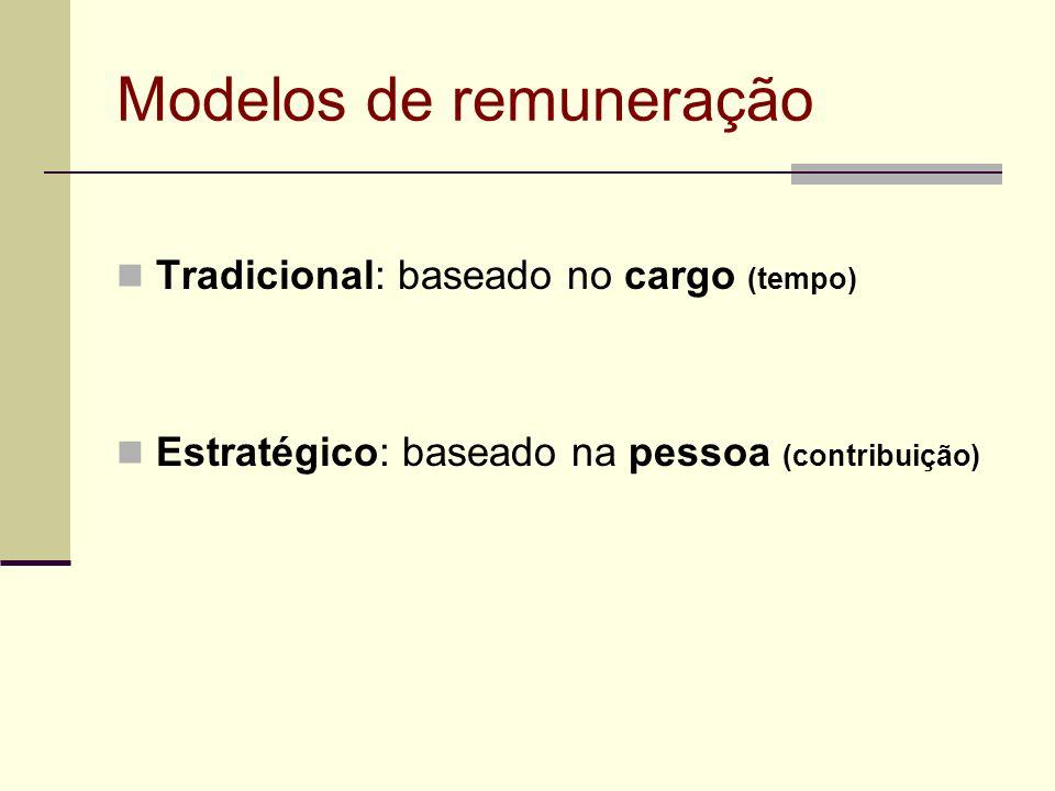 Modelos de remuneração