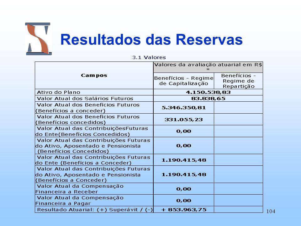 Resultados das Reservas