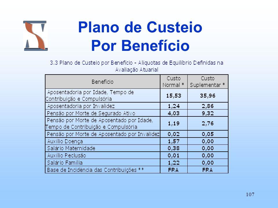 Plano de Custeio Por Benefício
