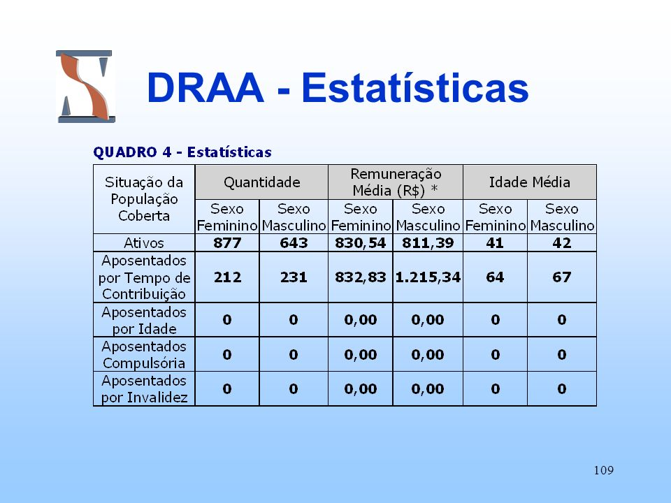 DRAA - Estatísticas