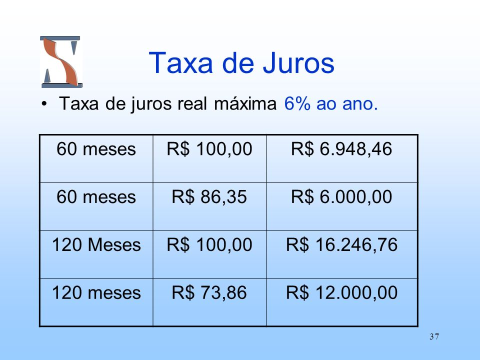 Taxa de Juros Taxa de juros real máxima 6% ao ano. 60 meses R$ 100,00