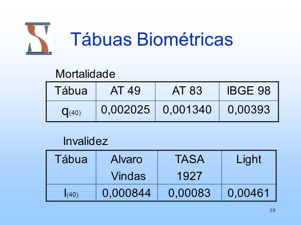 Tábuas Biométricas q(40) Mortalidade Invalidez Tábua AT 49 AT 83