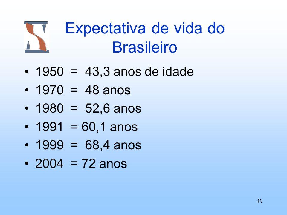 Expectativa de vida do Brasileiro