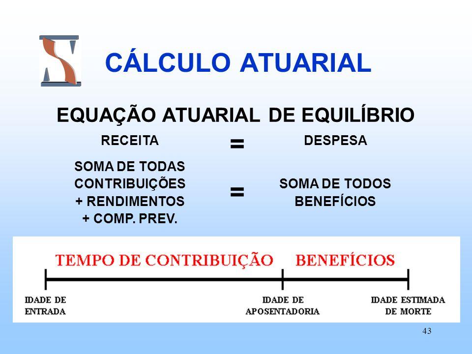 EQUAÇÃO ATUARIAL DE EQUILÍBRIO