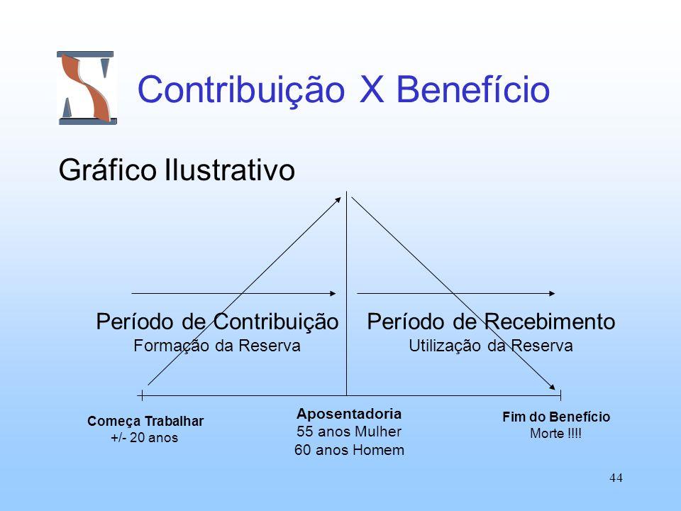 Contribuição X Benefício