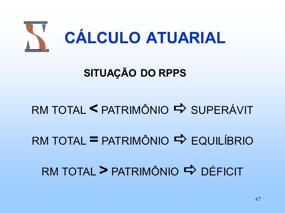 CÁLCULO ATUARIAL RM TOTAL < PATRIMÔNIO  SUPERÁVIT