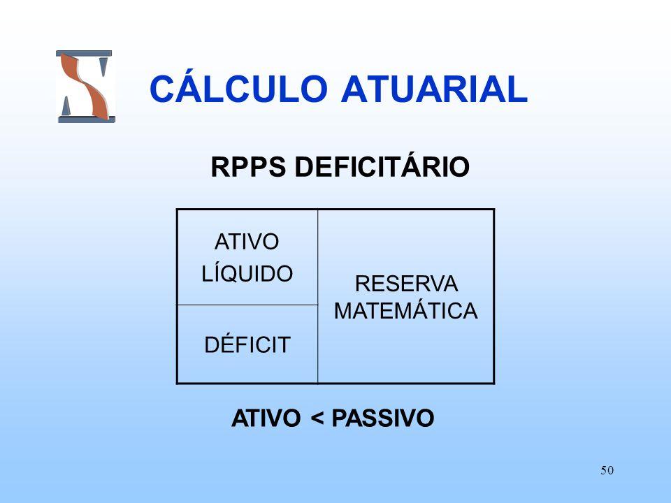 CÁLCULO ATUARIAL RPPS DEFICITÁRIO ATIVO < PASSIVO
