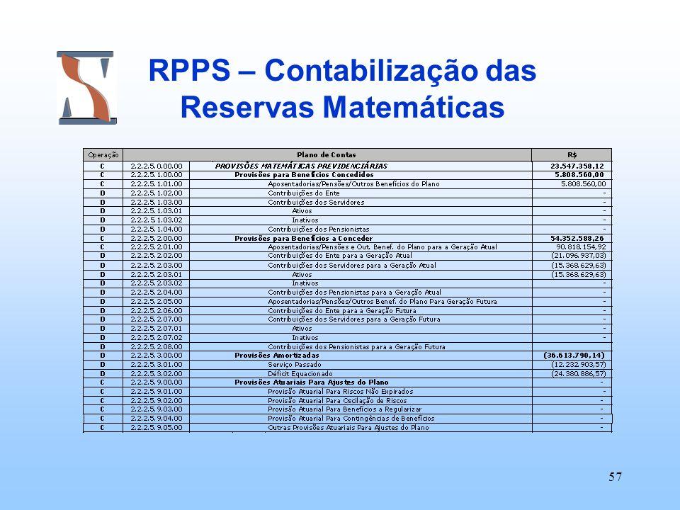 RPPS – Contabilização das Reservas Matemáticas