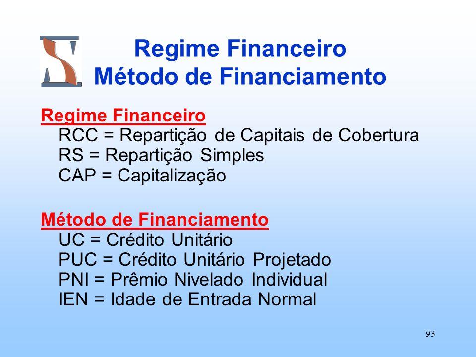 Regime Financeiro Método de Financiamento