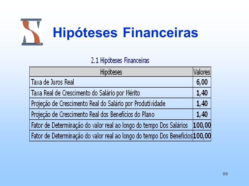 Hipóteses Financeiras