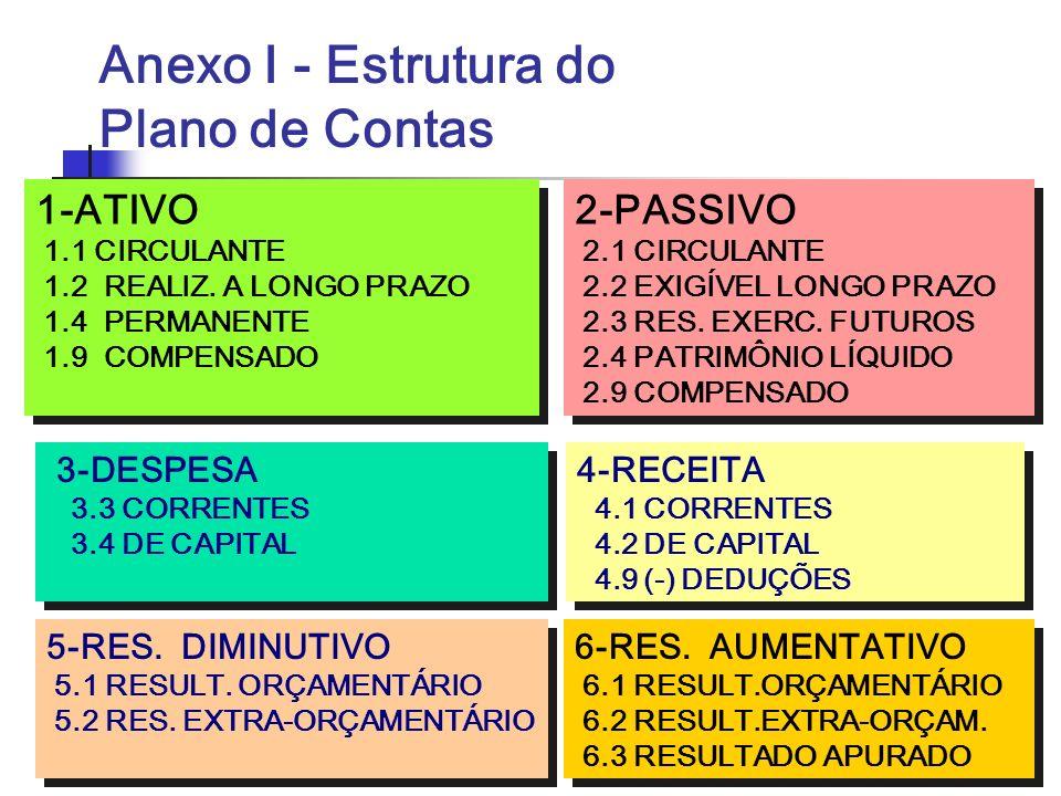 Anexo I - Estrutura do Plano de Contas