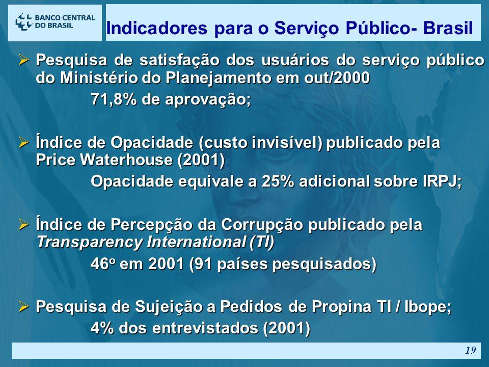 Indicadores para o Serviço Público- Brasil