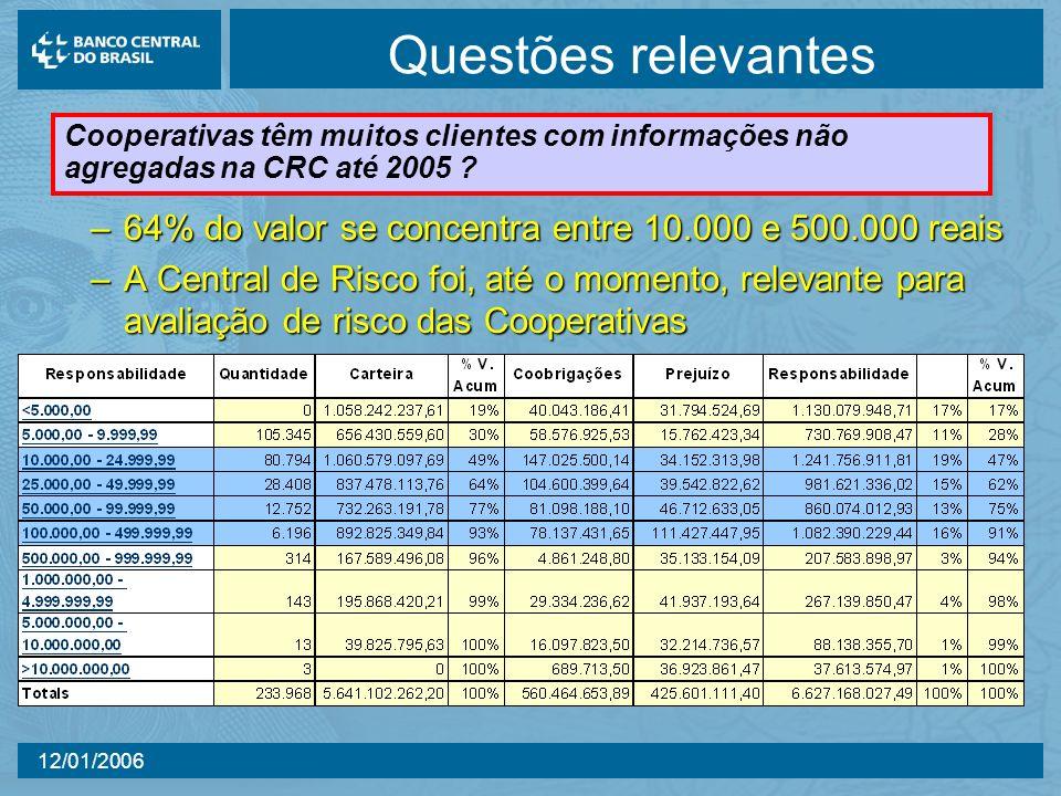 Questões relevantes Cooperativas têm muitos clientes com informações não agregadas na CRC até 2005