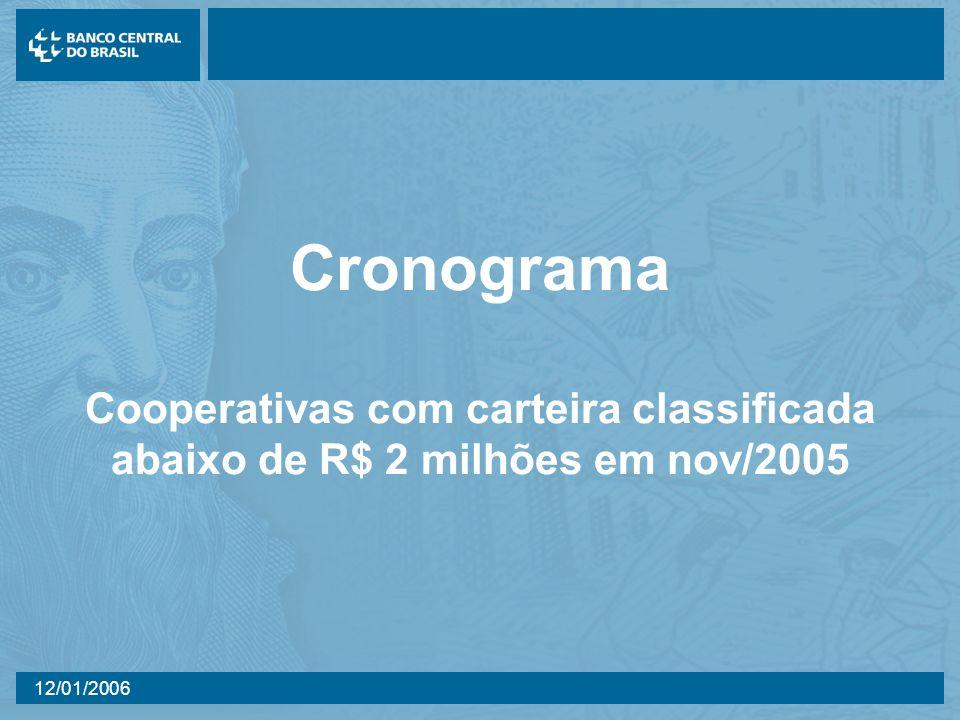 Cronograma Cooperativas com carteira classificada abaixo de R$ 2 milhões em nov/2005