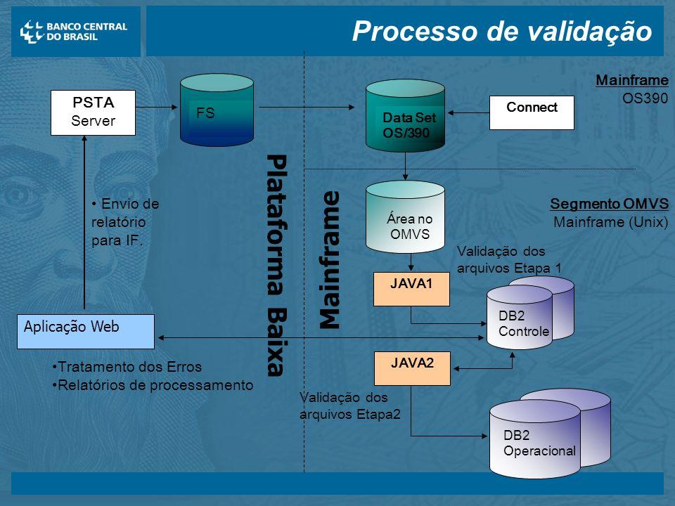 Processo de validação Plataforma Baixa Mainframe Segmento OMVS