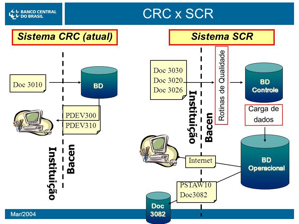 CRC x SCR Sistema CRC (atual) Instituição Bacen Sistema SCR