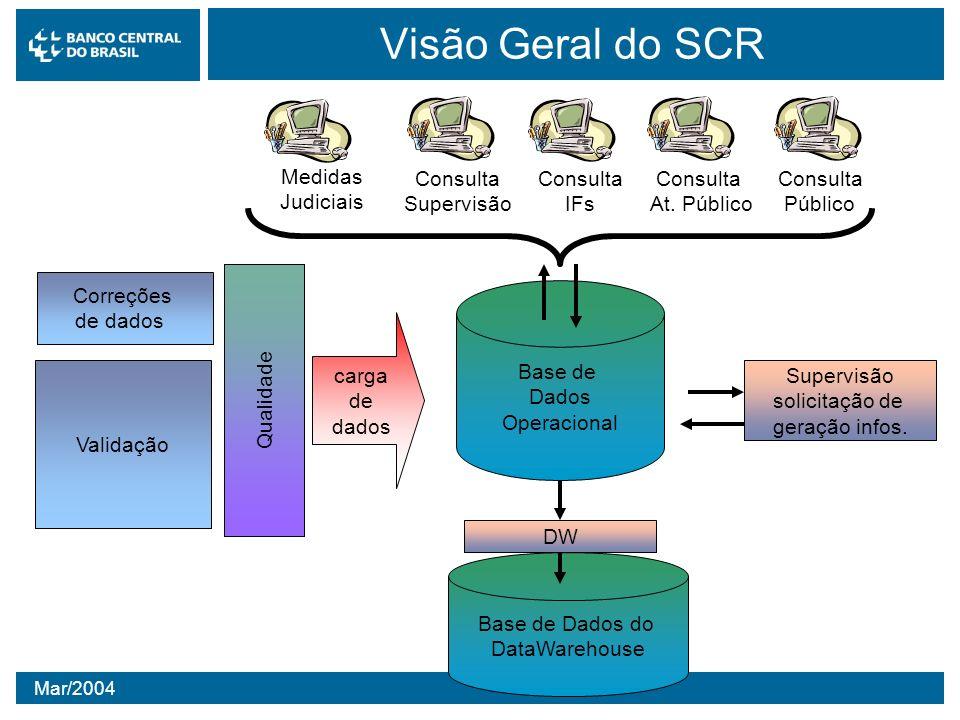 Visão Geral do SCR Consulta Supervisão IFs At. Público Público Medidas
