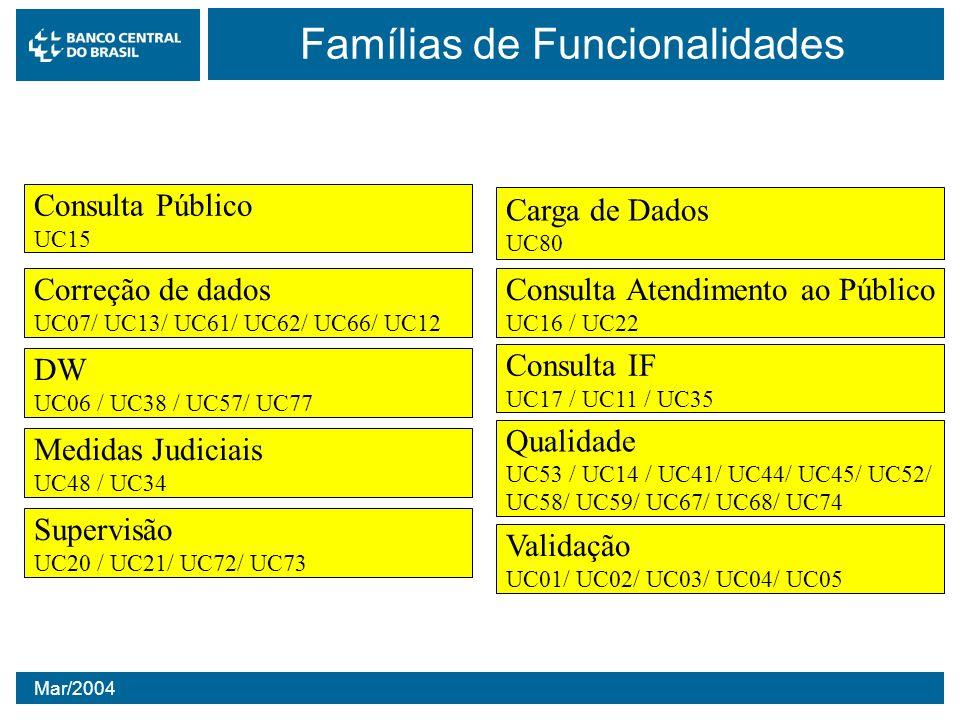 Famílias de Funcionalidades