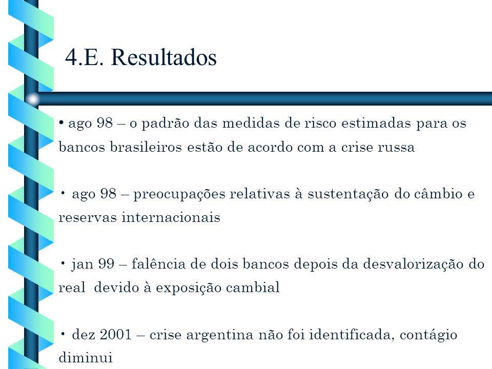 4.E. Resultados ago 98 – o padrão das medidas de risco estimadas para os bancos brasileiros estão de acordo com a crise russa.
