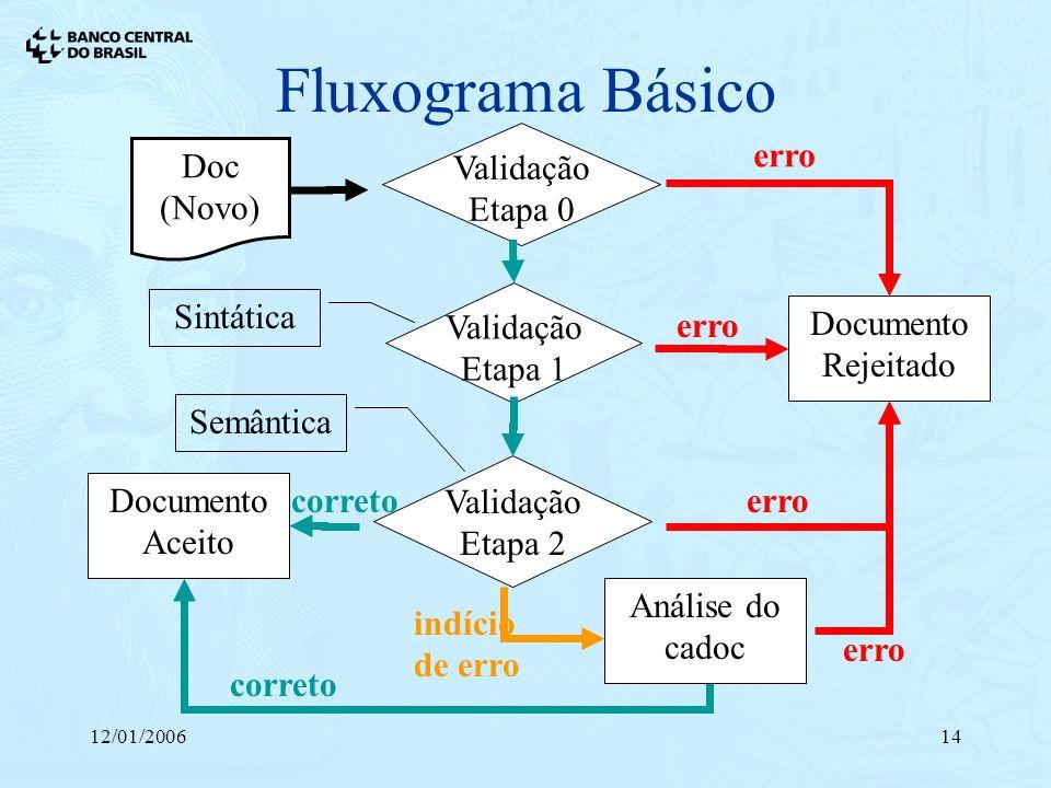 Fluxograma Básico Doc (Novo) Validação Etapa 0 Documento Rejeitado