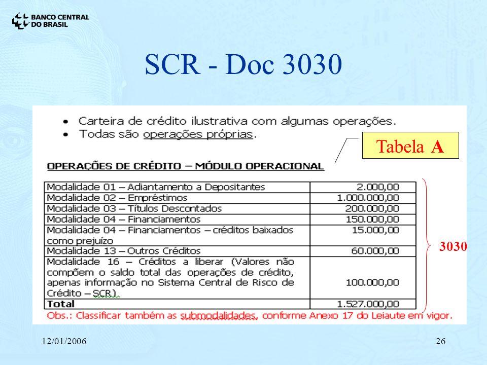 SCR - Doc 3030 Tabela A 3030 12/01/2006