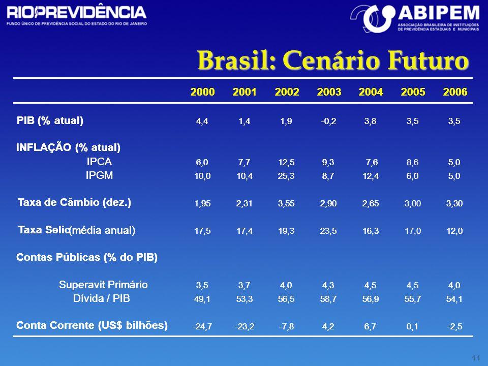 Contas Públicas (% do PIB) Conta Corrente (US$ bilhões)