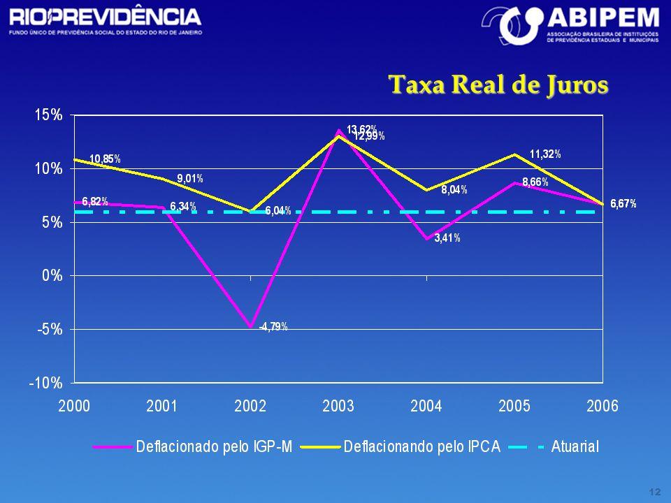 Taxa Real de Juros