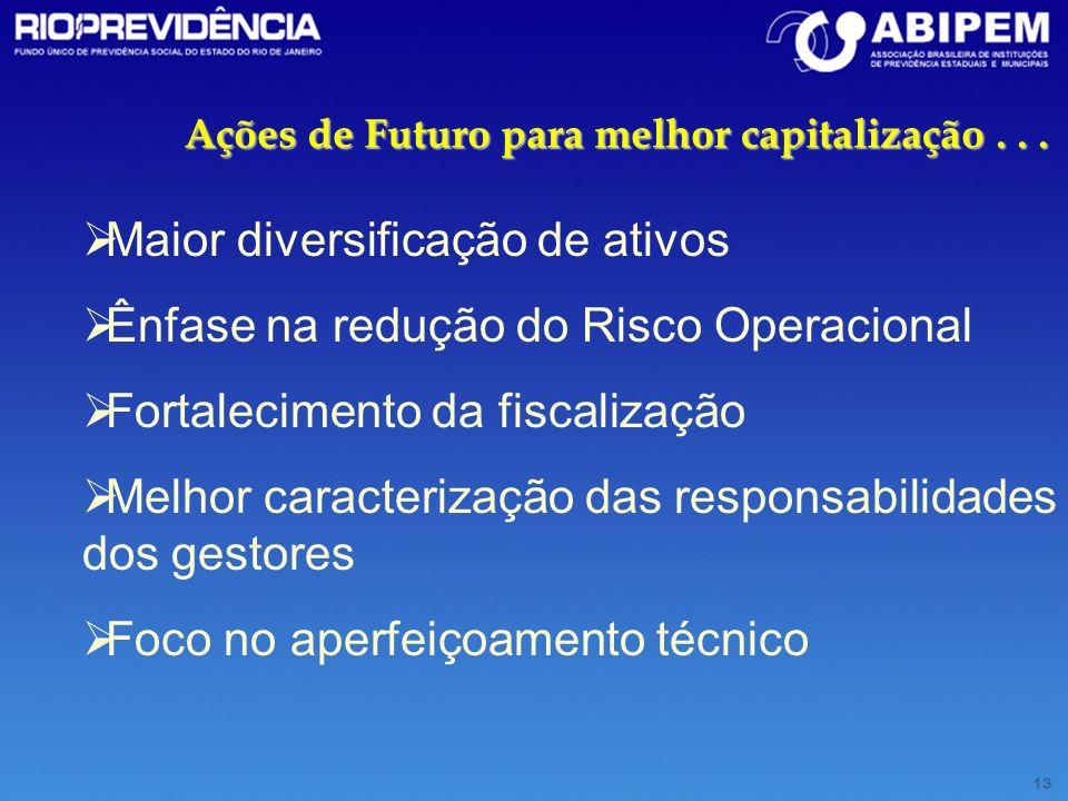 Maior diversificação de ativos Ênfase na redução do Risco Operacional