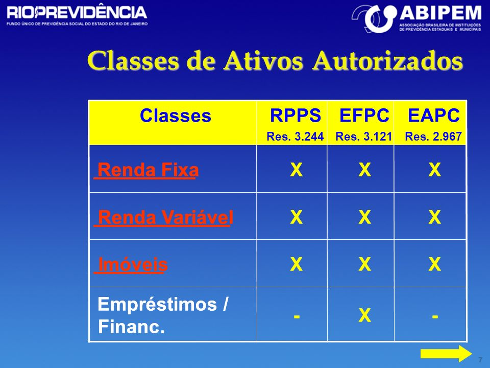 Classes de Ativos Autorizados