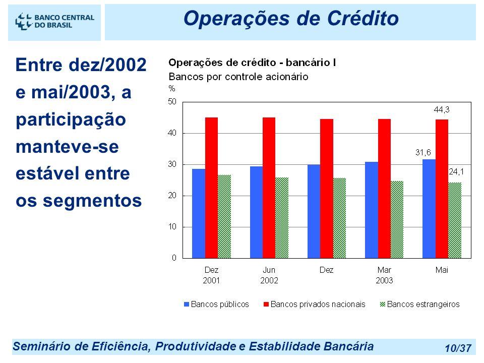 Operações de Crédito 25/03/2017 22:55. Entre dez/2002 e mai/2003, a participação manteve-se estável entre os segmentos.