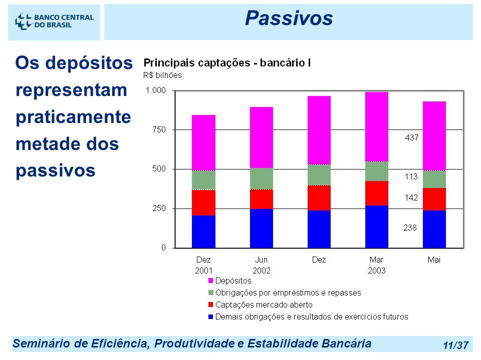 Passivos Os depósitos representam praticamente metade dos passivos