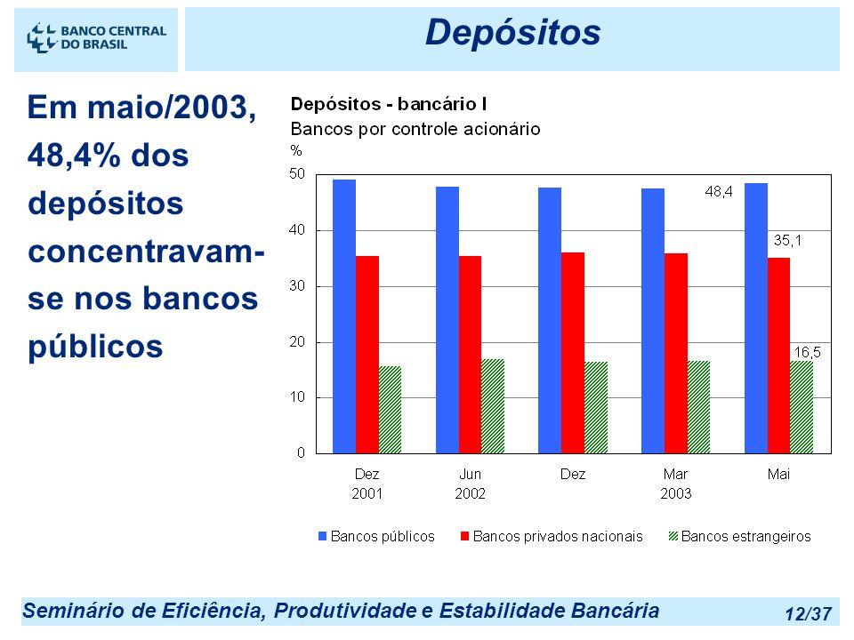 Depósitos 25/03/2017 22:55. Em maio/2003, 48,4% dos depósitos concentravam-se nos bancos públicos.