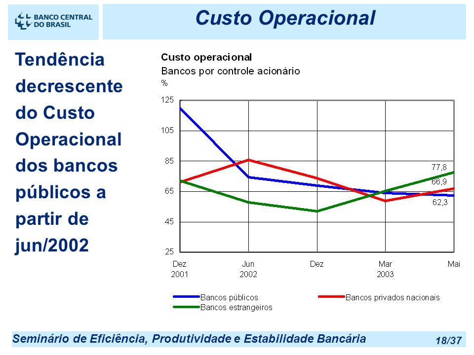 Custo Operacional Tendência decrescente do Custo Operacional dos bancos públicos a partir de jun/2002.
