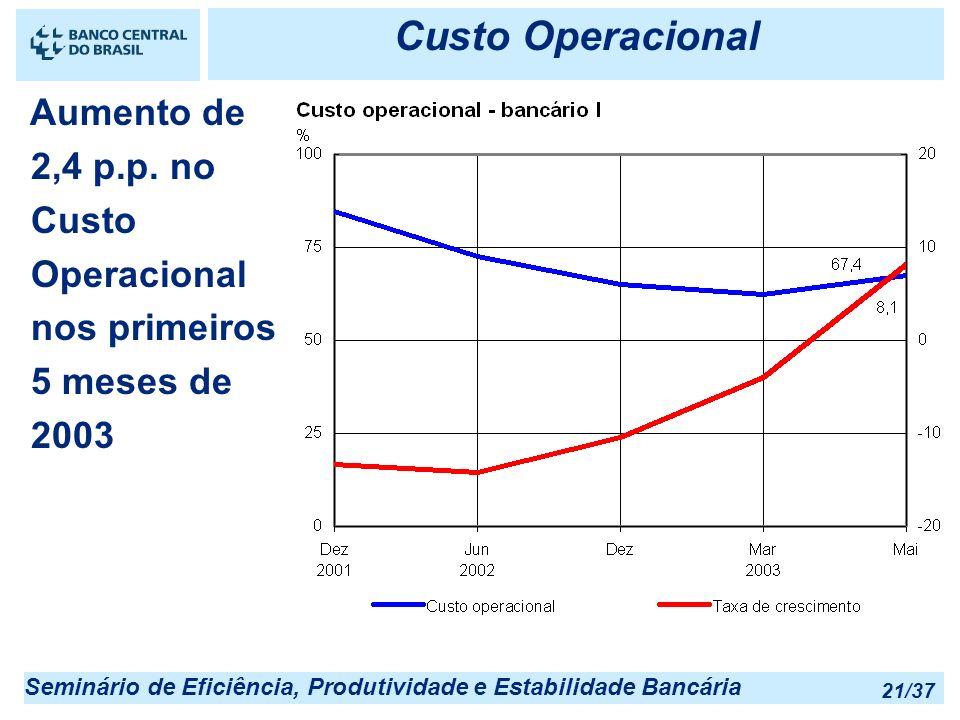 Custo Operacional Aumento de 2,4 p.p. no Custo Operacional nos primeiros 5 meses de 2003
