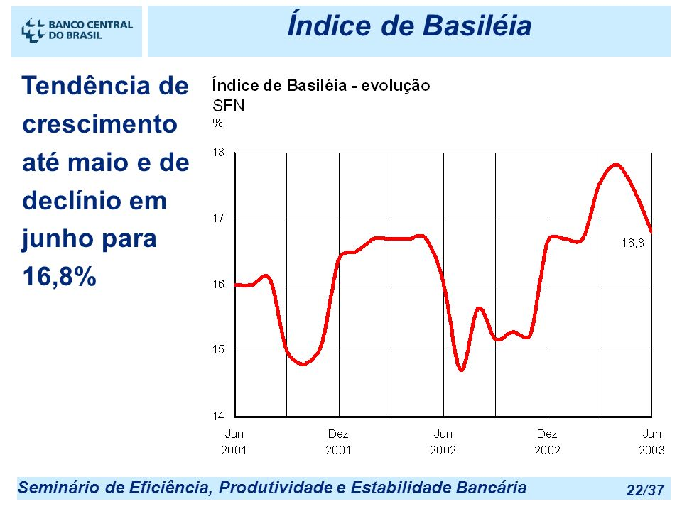 Índice de Basiléia 25/03/2017 22:55. Tendência de crescimento até maio e de declínio em junho para 16,8%