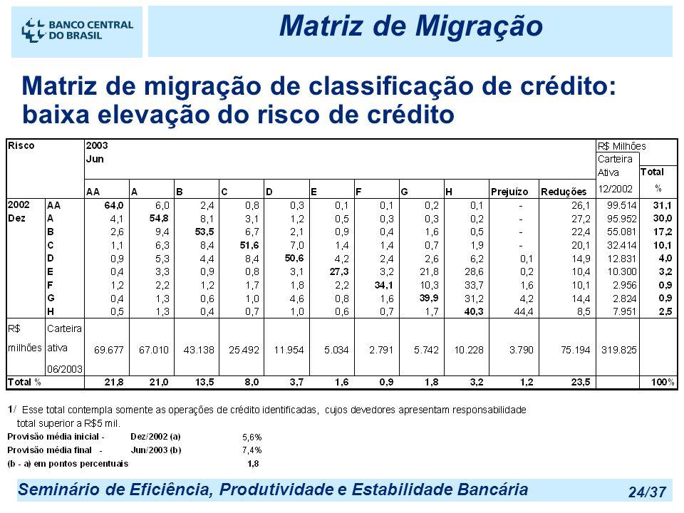 Matriz de Migração 25/03/2017 22:55. Matriz de migração de classificação de crédito: baixa elevação do risco de crédito.