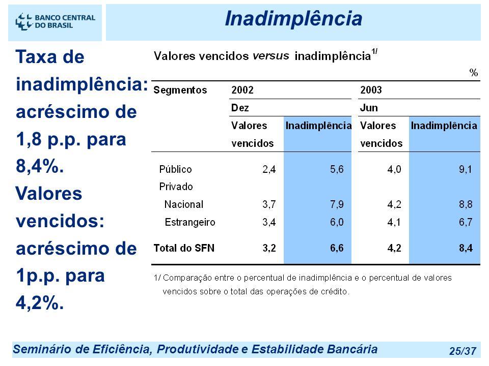 Inadimplência Taxa de inadimplência: acréscimo de 1,8 p.p. para 8,4%.