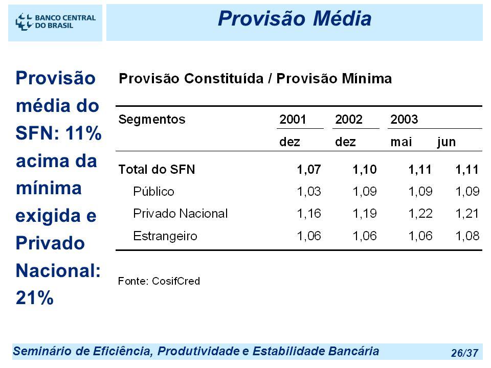 Provisão Média Provisão média do SFN: 11% acima da mínima exigida e