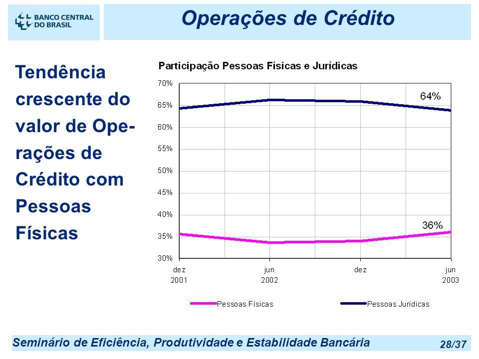Operações de Crédito Tendência crescente do valor de Ope- rações de Crédito com Pessoas Físicas