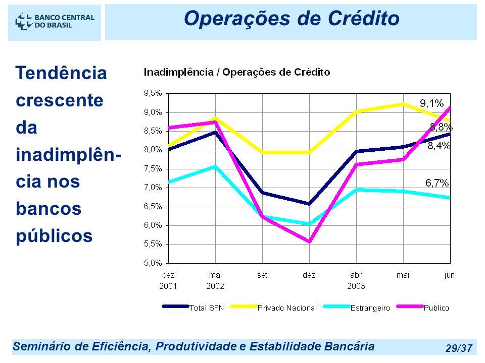 Operações de Crédito Tendência crescente da inadimplên-cia nos bancos públicos